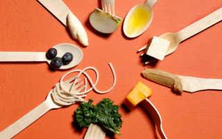 Как определить коридор калорийности чтобы похудеть